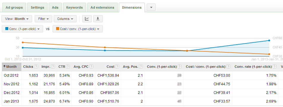 Performance Improvement in Google AdWords - White Shark Media Blog
