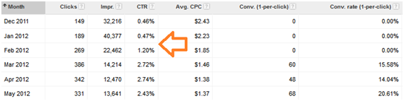 Dimension Tab in Google AdWords - White Shark Media Blog