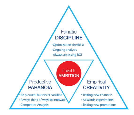 Ambition - White Shark Media Blog