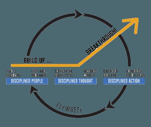 adwords-strategies
