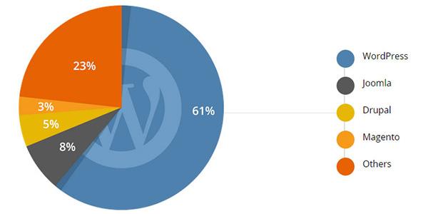CMS Market Share Numbers - White Shark Media Blog
