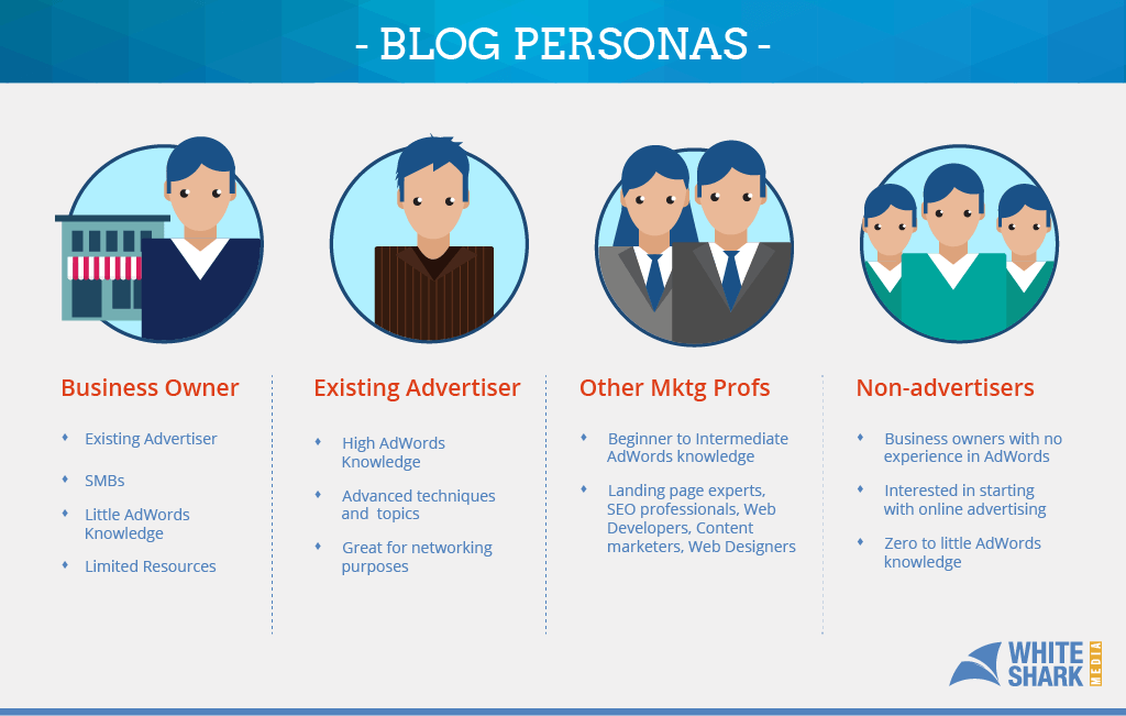Blog Personas - White Shark Media