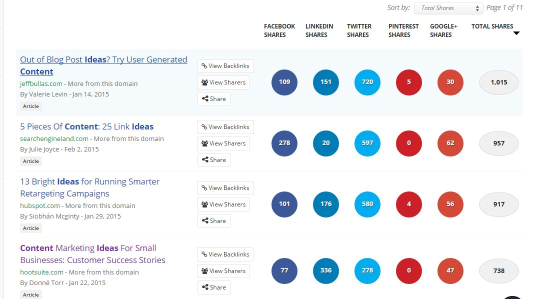 Buzzsumo lets you know what content performs best - White Shark Media