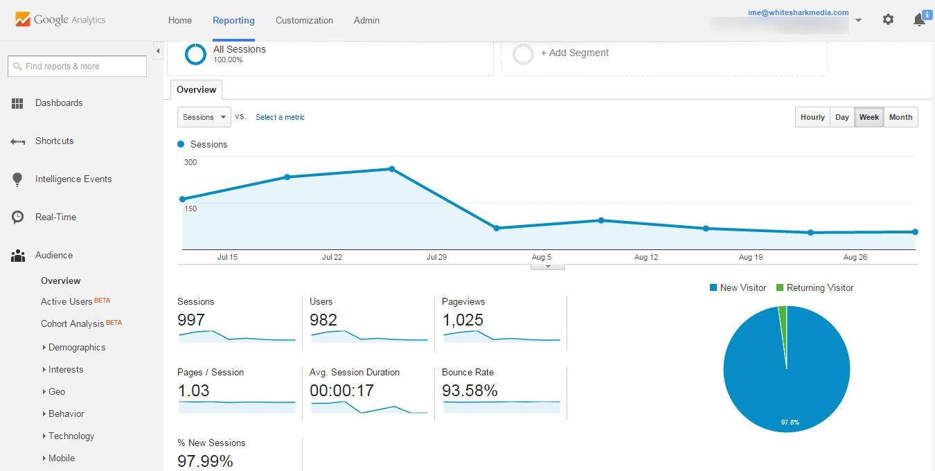 Baisse du trafic dans Google Analytics - White Shark Media Blog