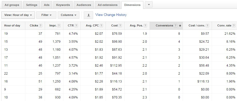 Dimensions tab in Google AdWords - White Shark Media Blog