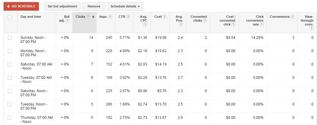 Ad Schedule in Google AdWords - White Shark Media Blog