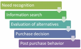 The Consumer Buying Decision Process - White Shark Media Blog