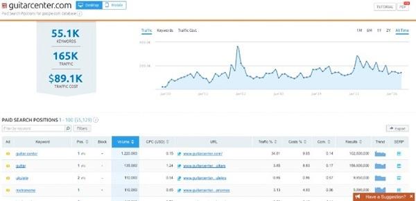 SEMrush platform - White Shark Media Blog