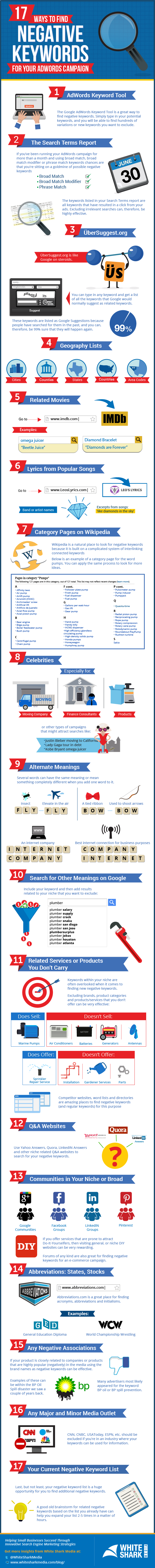17 Ways to Find Negative Keywords Infographic