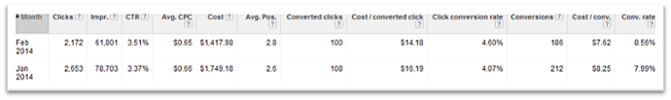 way to count conversions adwords 1