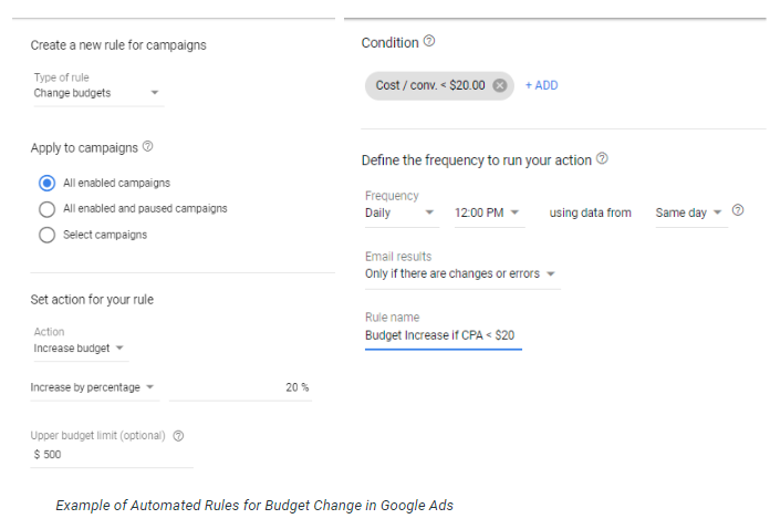 The Rise of Google Ads Automation 2