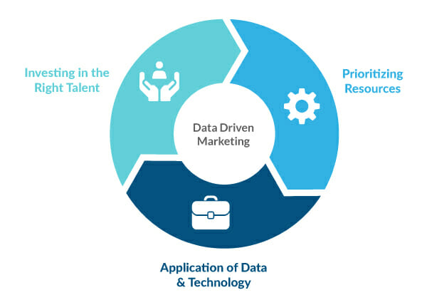 Data-Driven Marketing Elements: (1) Investing in the right talent, (2) Prioritizing Resources, (3) Application of Data Technology