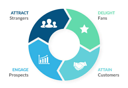 Leveraging Microsoft Data to Understand Customer Behavior ciclo4